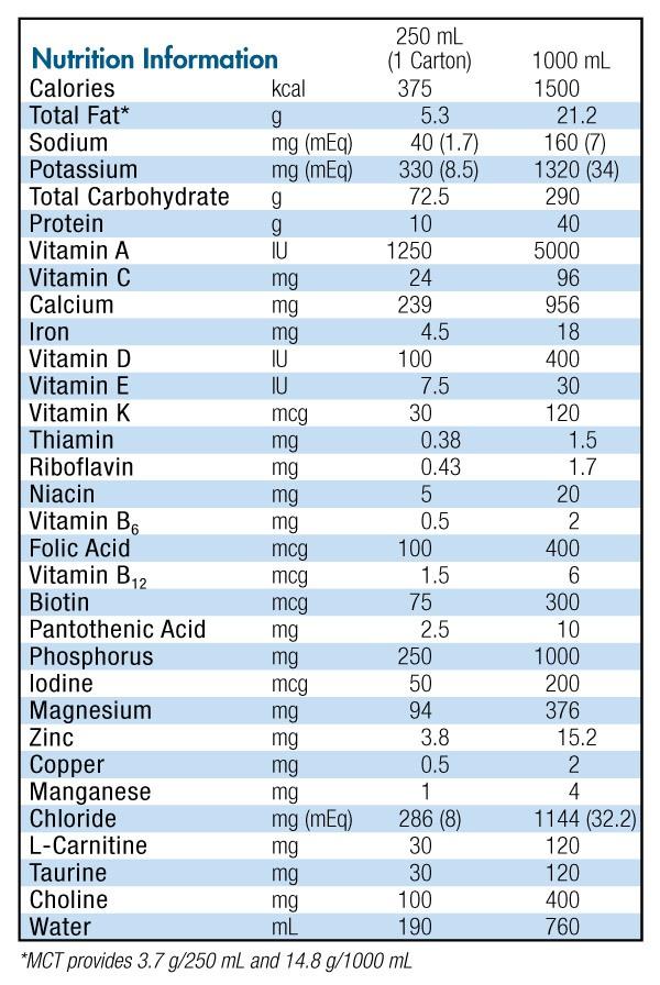 Nutrihep Nutrition Profile