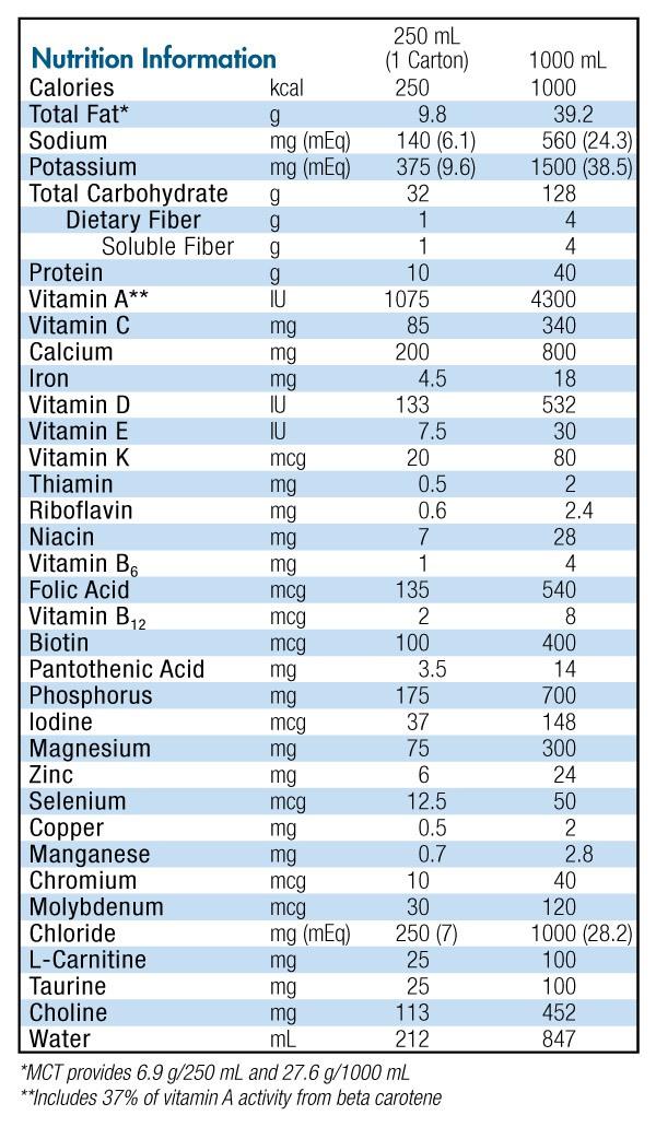 Peptamen Prebio Nutrition Profile
