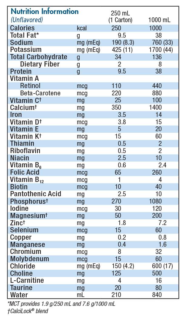 Compleat Pediatric Nutrition Profile